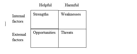 SWOT Analysis CIPD