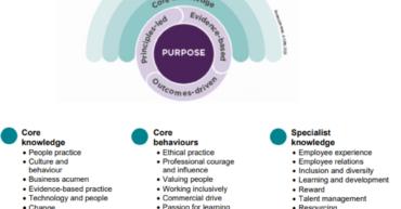 CIPD Profession Map 2020